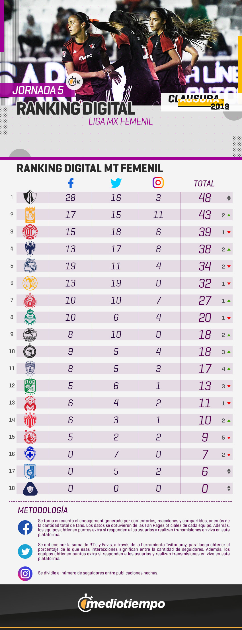 Ranking Digital Femenil J5 CL2019