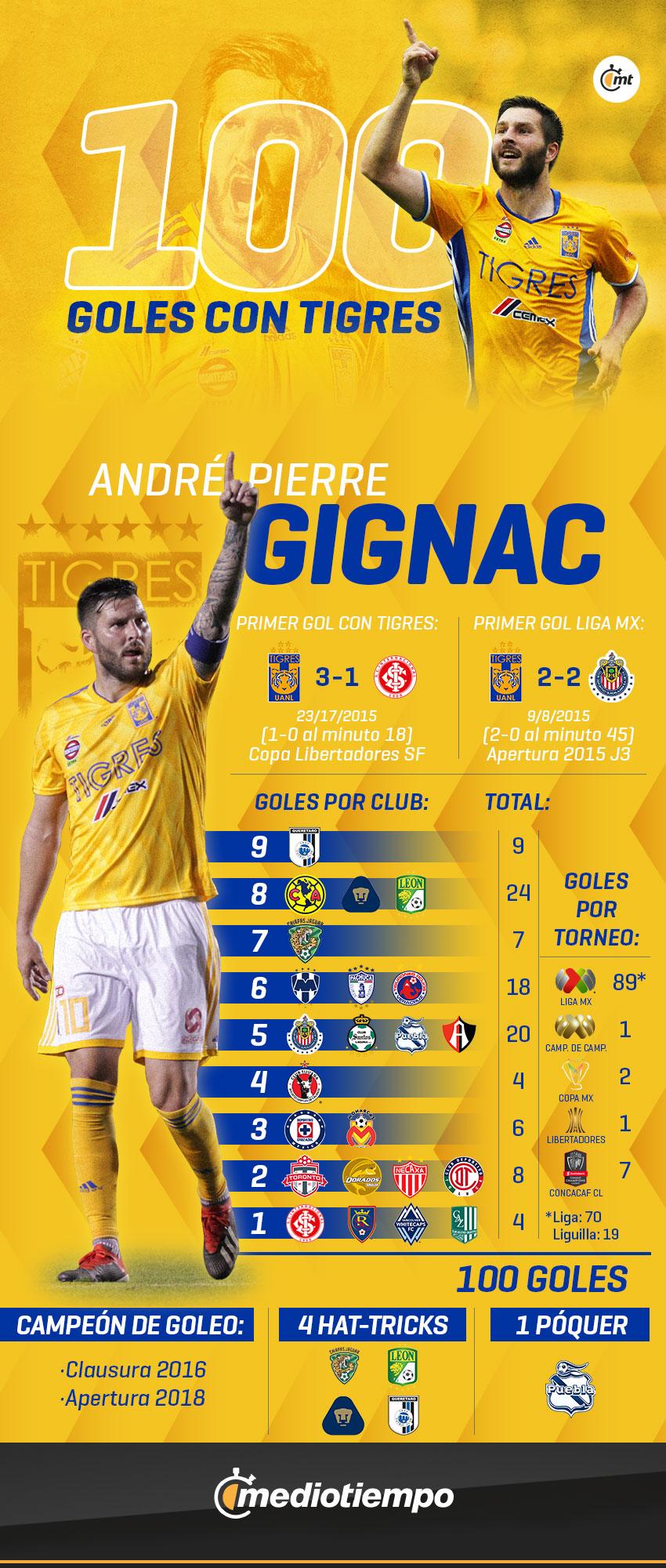 100 goles Gignac